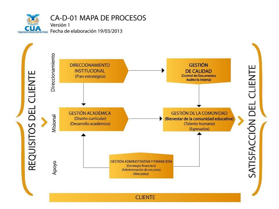 CA-D-01 Mapa de procesos